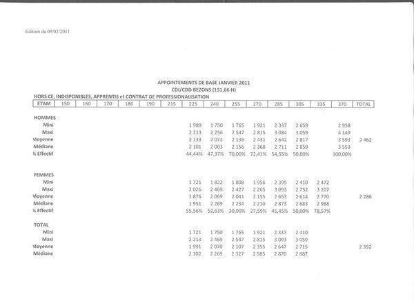 Grille des salaires ouvrieretam 2011 - Grille salaire aide soignante en suisse ...